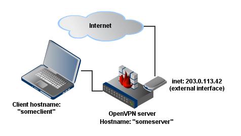 OpenVPN Scheme