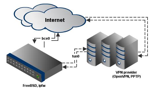 FreeBSD  Перенаправление исходящего трафика по VPN через ipfw